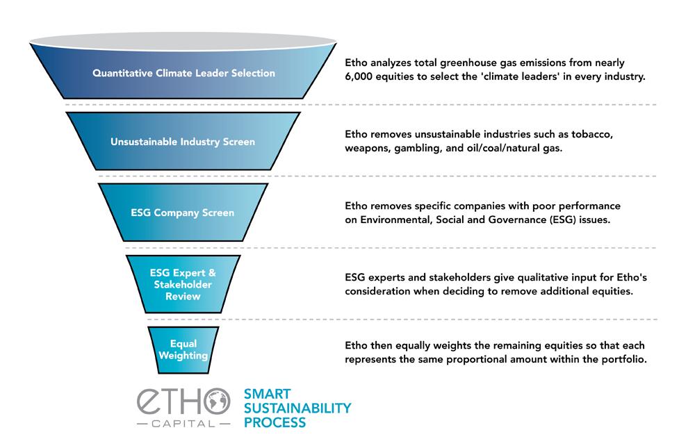 Smart Sustainability Etho Capital