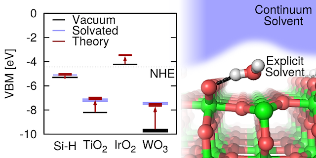 Image is reproduced from Ping, Y., Sundararaman, R. & Goddard, W. A. Solvation effects on the band edge positions of photocatalysts from first principles. Physical Chemistry Chemical Physics, DOI: 10.1093/C5CP05740J (2015). With permission of the PCCP Owner Societies. Using correlations between solvation shift and the type of surface and solvent, researchers are able to suggest approaches to engineer the band positions of surfaces in aqueous and non-aqueous solutions.