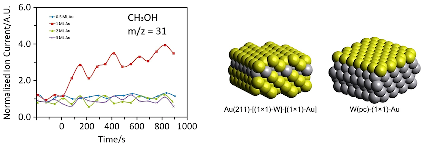 With kind permission from Springer Science+Business Media: Javier, A. et al. Overlayer Au-on-W Near-Surface Alloy for the Selective Electrochemical Reduction of carbon dioxide to Methanol: Empirical (DEMS) Corroboration of a Computational (DFT) Prediction. Electrocatalysis, DOI: 10.1007/s12678-015-0276-8 (2015). Copyright Springer Science+Business Media New York 2015.
