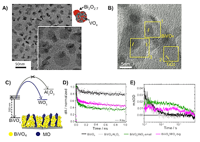 Adapted with permission from Loiudice, A. et al. Assembly and Photocarrier Dynamics of Heterostructured Nanocomposite Photoanodes from Multicomponent Colloidal Nanocrystals. Nano Letters (2015), DOI: 10.1021/acs.nanolett.5b03871 (2015).  Copyright (2015) American Chemical Society. A) TEM image of the Bi2O2.7/VOx heterodimers; B) TEM image of the BiVO4/TiO2 nanocomposite; C) Schematic of energetics; D, E) Transient absorption in the picosecond and second time scales, respectively.