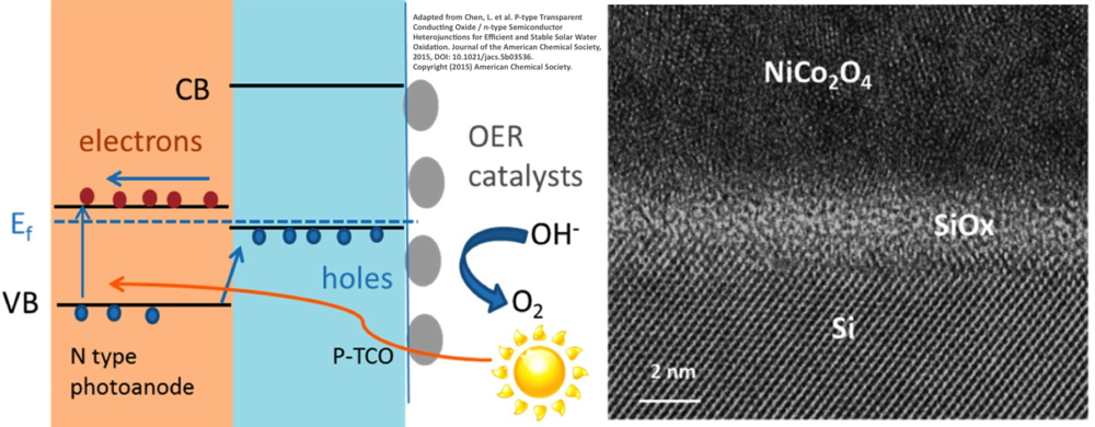 Reprinted with permission from Loiudice, A. et al. Bandgap Tunability in Sb-Alloyed BiVO4Quaternary Oxides as Visible Light Absorbers for Solar Fuel Applications. Advanced Materials, DOI: 10.1002/adma.201502361 (2015).  Copyright (2015) WILEY.