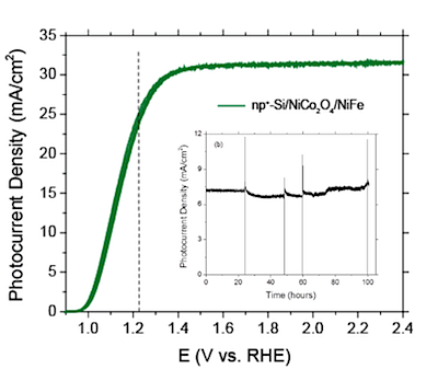 Adapted from Chen, L.  et  al.  p -Type Transparent Conducting Oxide / n-Type Semiconductor Heterojunctions for Efficient and Stable Solar Water Oxidation. Journal of the American Chemical Society, 2015,   DOI: 10.1021/ jacs  . 5b03536  .  Copyright (2015) American Chemical Society.