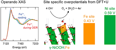 Reprinted with permission from Friebel, D. et al. Identification of highly active Fe sites in (Ni,Fe)OOH for electrocatalytic water splitting. Journal of the American Chemical Society 137, 1305–1313, DOI: 10.1021/ja511559d (2015).  Copyright (2015) American Chemical Society.