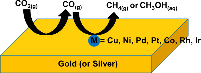 Reprinted with permission from Cheng, M.-J. et al. Quantum Mechanical Screening of Single-Atom Bimetallic Alloys for the Selective Reduction of CO2 to C1 Hydrocarbons. ACS Catalysis,  DOI: 10.1021/acscatal.6b01393  (2016). Copyright ACS (2016).   Schematic Description of Our Proposed One-Pot Tandem Catalytic Reaction. The feedstock CO2 is first reduced to CO by gold or silver, and is subsequently captured and further reduced to C1 products by M.