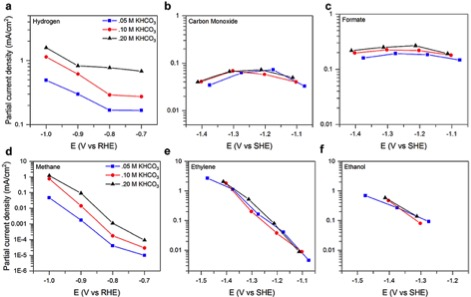 Reprinted from Resasco, J., Lum, Y., Clark, E., Zeledon, J., Bell, A. T. Effects of anion identity and concentration on electrochemical reduction of CO2. ChemElectroChem, DOI: 10.1002/celc.201701316 (2018).   The influence of anion composition for electrolytes prepared from potassium salts on the current densities for H2, CO, HCOOH, CH4, C2H4, and C2H5OH shown as a function of cathode potential. The strong variation in the current densities for H2 and CH4 formation for a given potential on the RHE indicates that the formation of these products is rate-limited by the provision of H atoms from the anions to the carbon-containing species on the catalysts. The near absence on an effect of anion composition on the dependence of the current density for forming HCOOH, CH4, C2H4, and C2H5OH for a given cathode potential on the SHE scale indicates that the formation of these products is not rate-limited by the supply of H atoms from anions of H2O to species adsorbed on the cathode.