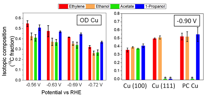 Reprinted from Lum, Y. and Ager, J., Evidence for product-specific active sites on oxide-derived Cu catalysts for electrochemical CO2 reduction. Nature Catalysis,  DOI: 10.1038/s41929-018-0201-7  (2018).   Product selectivity: 13C fraction of products from OD Cu are different, indicating presence of product selective sites. In contrast, 13C fraction of products from oriented and polycrystalline Cu do not differ; these surfaces do not have product selective sites.
