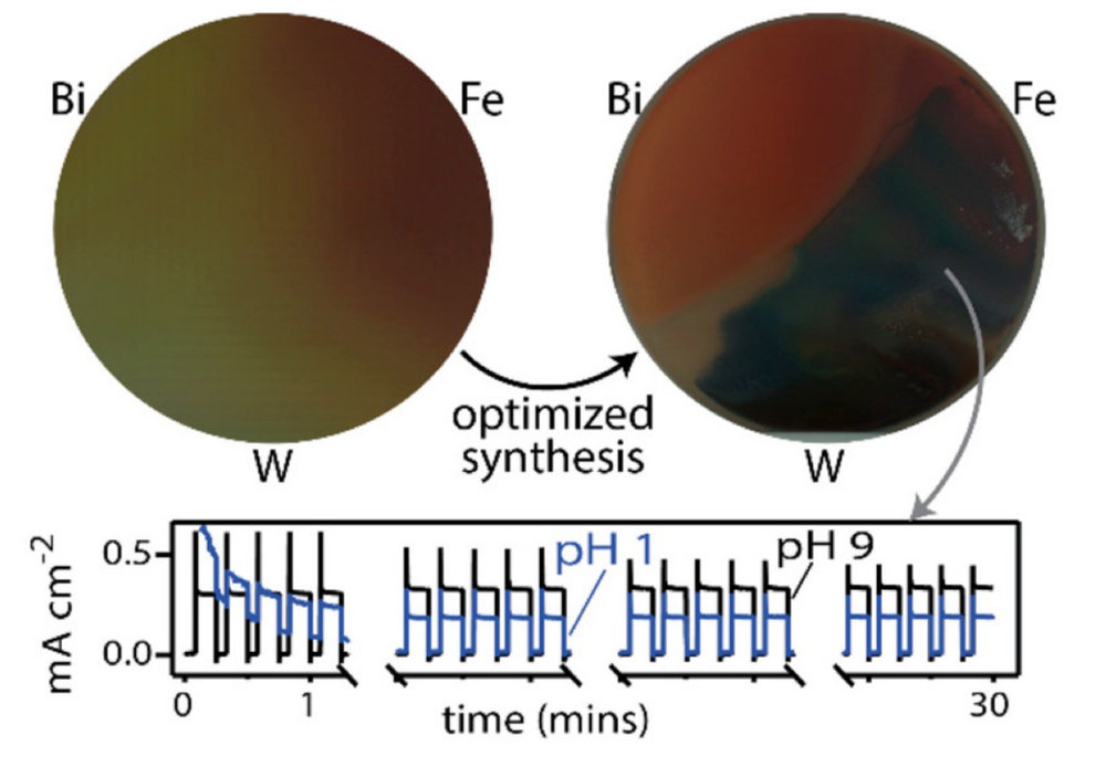 Reprinted from Zhou, L., Shinde, A., Suram, S., Stein, H., Bauers, S., Zakutayev, A., DuChene, J., Liu, G., Peterson, E., Neaton, J., Gregoire, J. Bi-containing n-FeWO4 Thin Films Provide the Largest Photovoltage and Highest Stability for a sub-2 eV Band Gap Photoanode. ACS Energy Letters,  DOI: 10.1021/acsenergylett.8b01514  (2018).   Obtaining the high absorption FeWO4 phase requires exploration of synthesis and processing.  Due to self-passivation in acid and base, stable operation is obtained over a wide pH range, and including 5% Bi in the FeWO4 film provides excellent photovoltage.