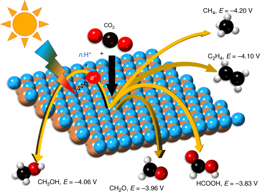 Reprinted from Singh, A., Montoya, J., Gregoire, J., Persson, K. Robust and synthesizable photocatalysts for CO2 reduction: a data-driven materials discovery. Nature Communications, 10, 443, DOI:  https://doi.org/10.1038/s41467-019-08356-1  (2019)   A schematic of photocatalytic reduction of CO2 to chemical  fuels. Light of sufficient energy can excite electrons across the  bandgap of a photocatalyst which can be used to drive the reaction of CO2  with hydrogen ions to several closely competing products. At a neutral  pH the potential required for converting to each product is noted. The  potential for H+/H2 at this pH is −4.03 eV with respect to the vacuum level.