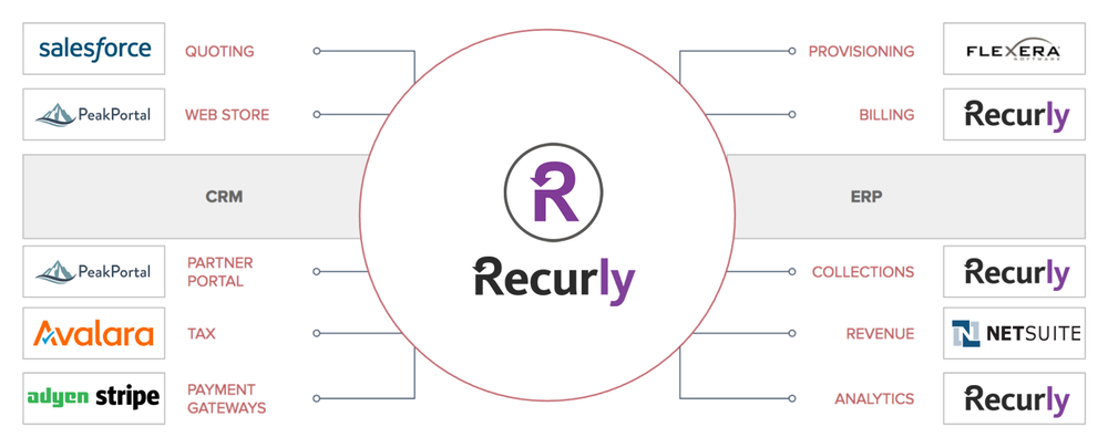 Recurly Integrated Ecosystem.png