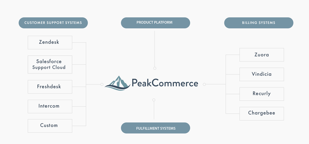 peakcommerce diagram.png