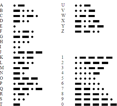 08 Morse Code Part Three Let S Start Coding