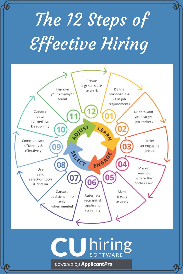 12 Steps Transform Credit Union Hiring Process Keep Beautiful CUhiring Pinterest.png