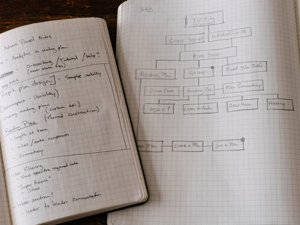 Early UX flow diagrams exploring the paths our users would take through the app.