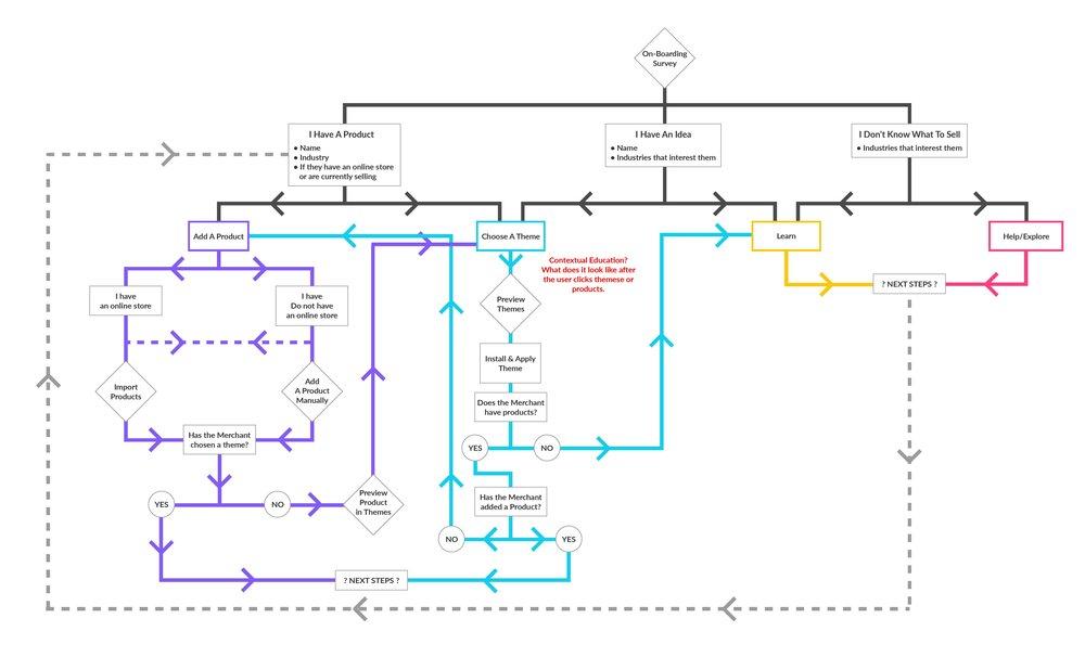 Next Steps Get Started_User Flow-page-001.jpg