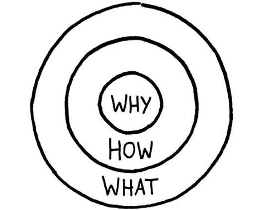 Simon Sinek's Golden Circle framework