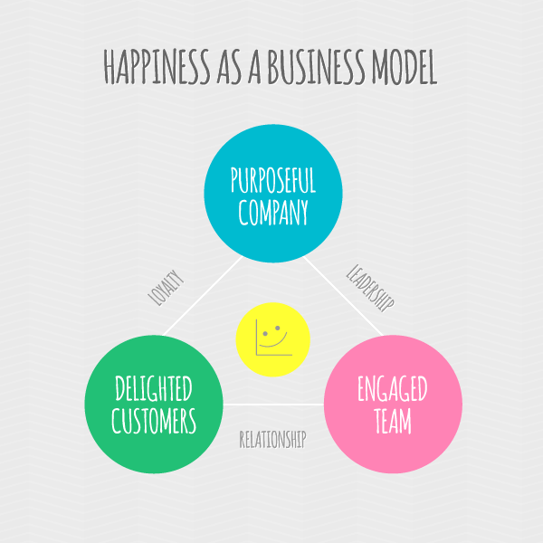 happiness-bizmodel.png