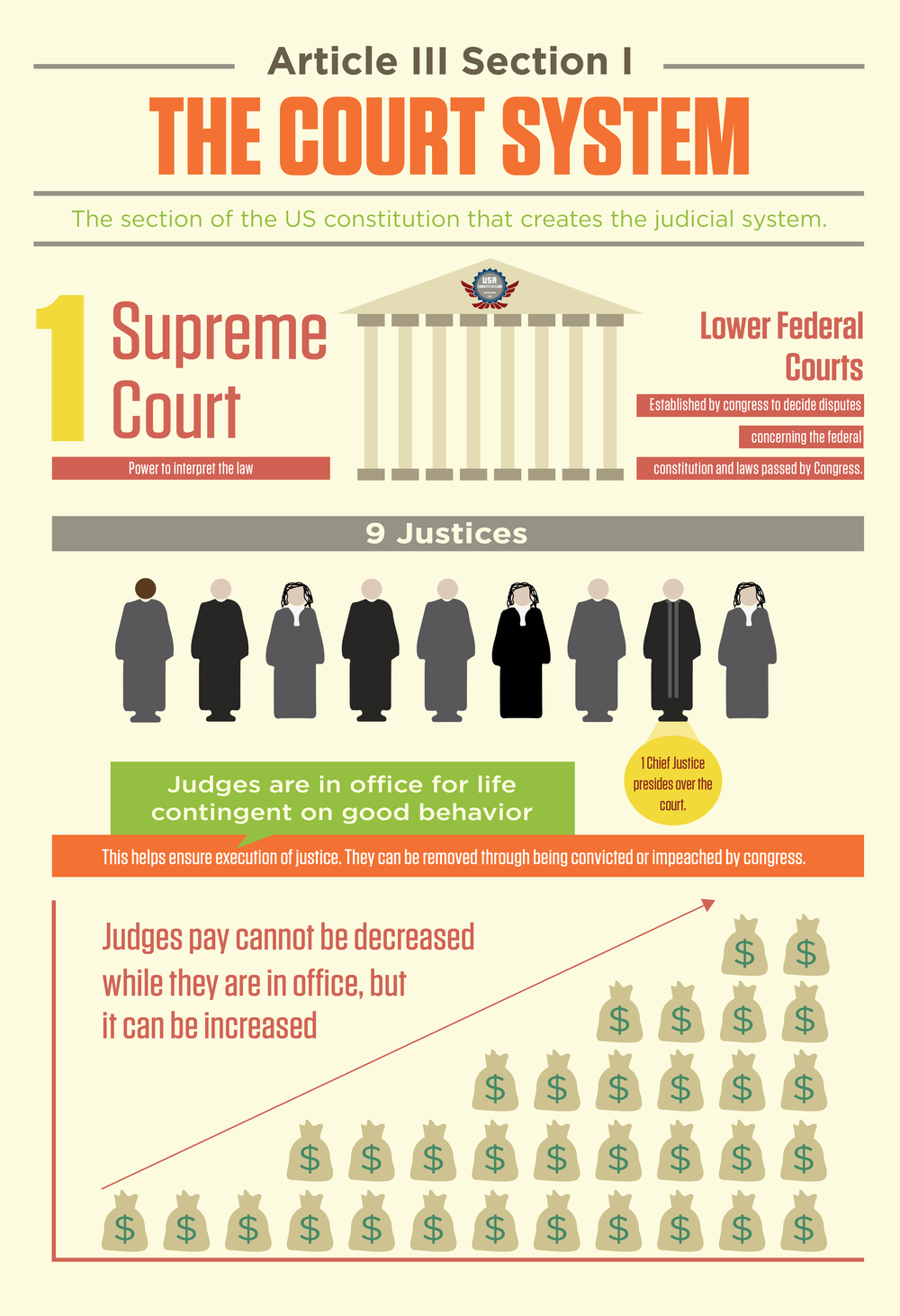 This is an infograph I made for middle schoolers to understand a section of the Constitution.