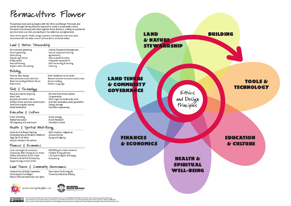 "The ""Permaculture Flower"" - created by Permaculture co-originator David Holmgren"