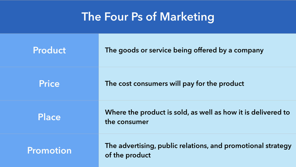 the four ps product price place and promotion Clearly defining product, price, place and time must all be considered when developing a marketing strategy for any product or brand whether dealing with a startup or an established.
