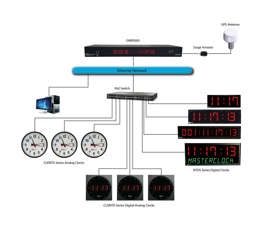 Suggested Specifications For A Gps Network Clock System Using Ntp Ethernet Wiring Diagram Poe Sample Masterclock Solution