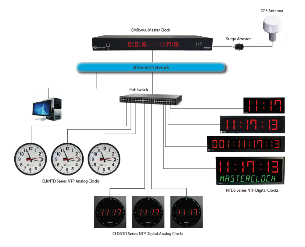 GMR Master Clock GPS NTP Network