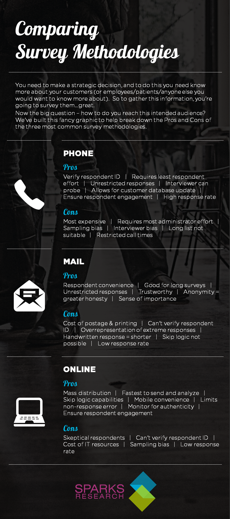 Choosing the best survey method - mail, phone and online surveys infographic