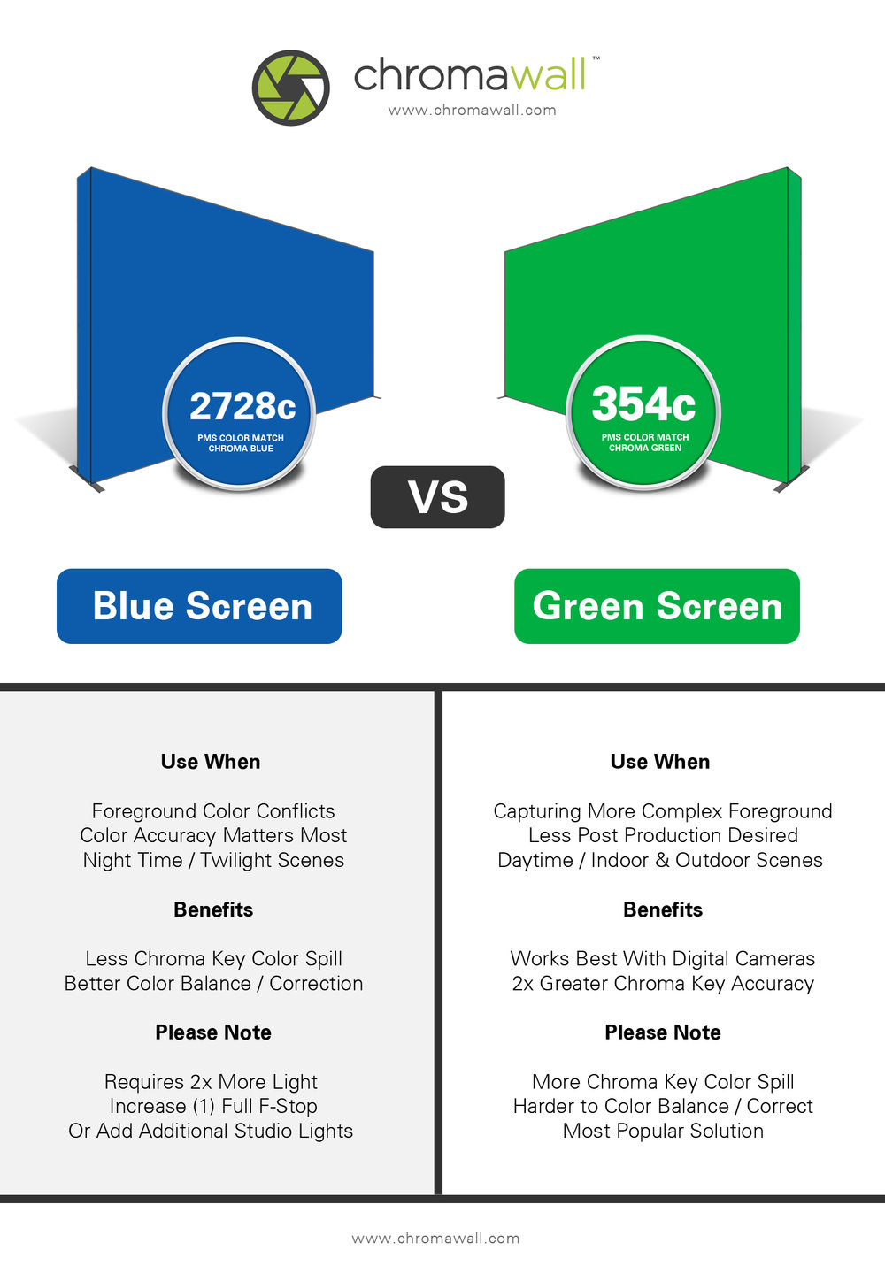 Blue Screen vs. Green Screen Infographic