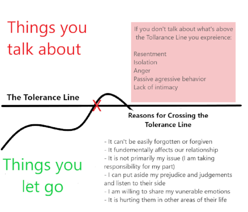 The Tolerance Line.png