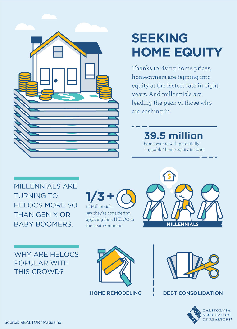 HELOC = Home Equity Line Of Credit