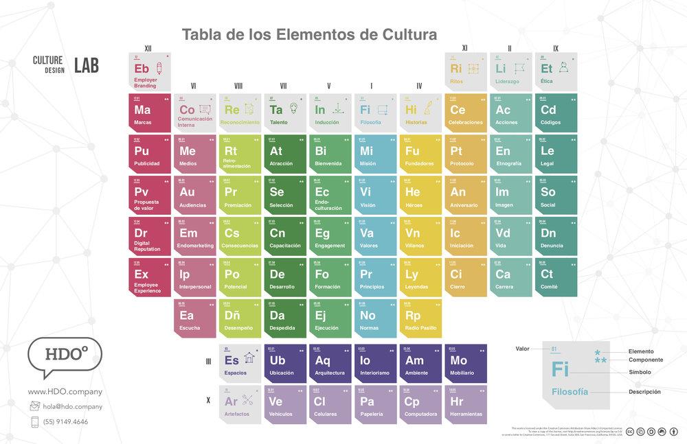 HDOº Tabla Periodica CULTURA 2.0 es.jpg