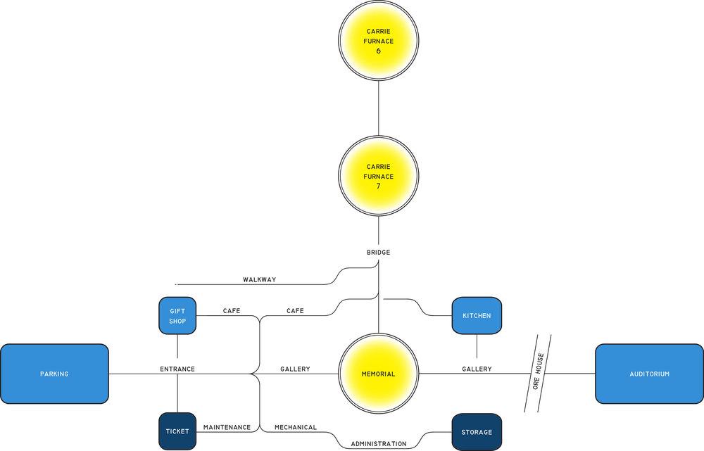 Programmatic Diagram.jpg