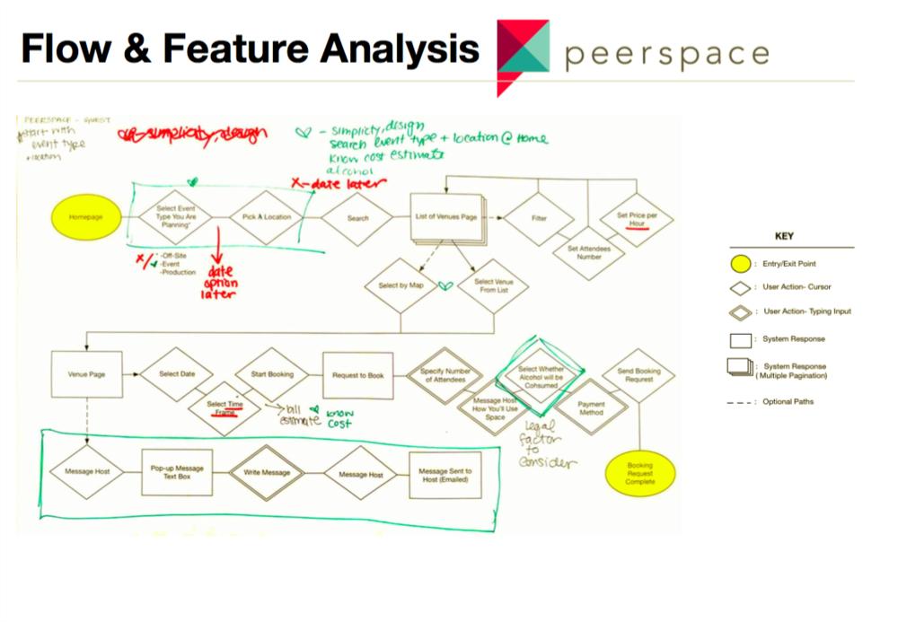 Flow_Peerspace.png