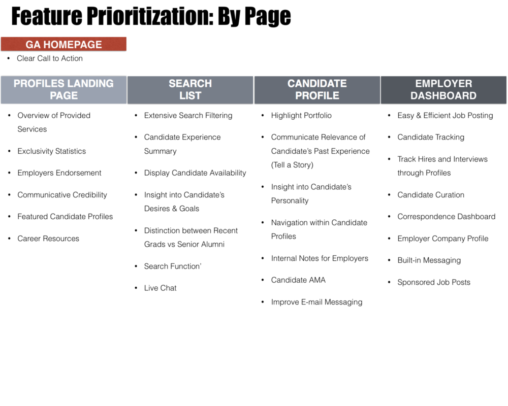 Feature Prioritization: By Page.png