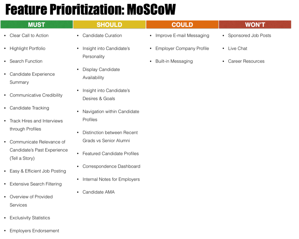 Feature Prioritization: MoSCoW.png