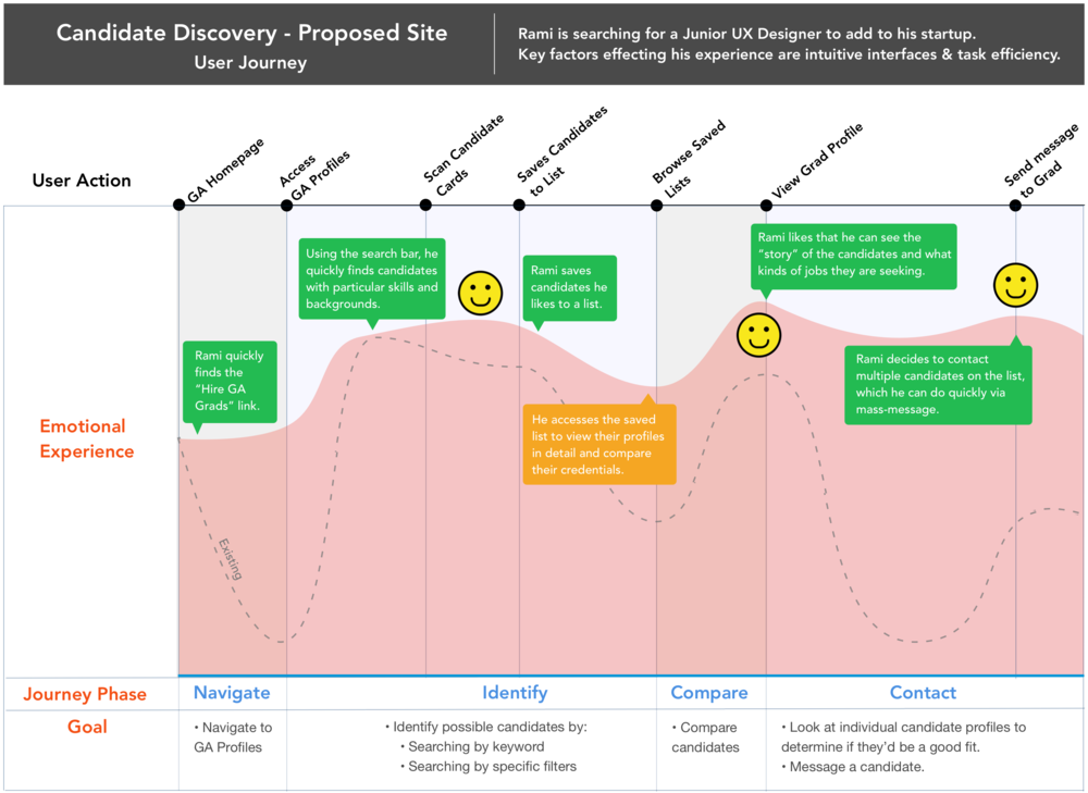 User Journey Proposed.png