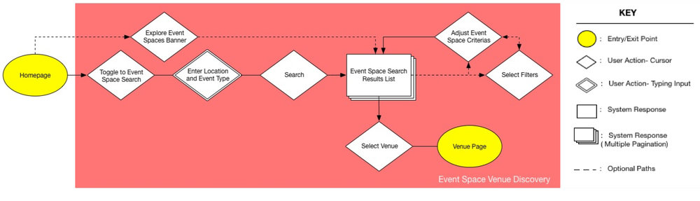 Proposed Discovery Flow.jpg