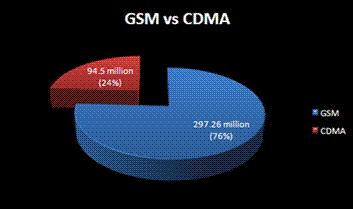 CSM VS CDMA