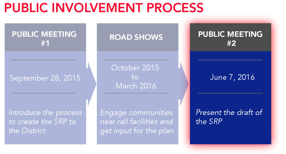 PublicInvolvementProcess