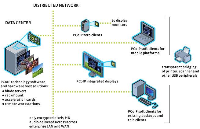 Teradici_PCoIP-system-diagram.jpg