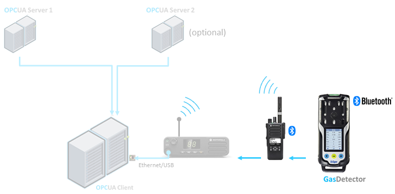 Bluetooth connected sensors.png