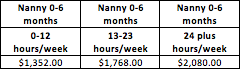 Please note that nanny will get an hourly rate TBD in addition to this Agency Fee.  This reflects Agency Fee only for conducting search.