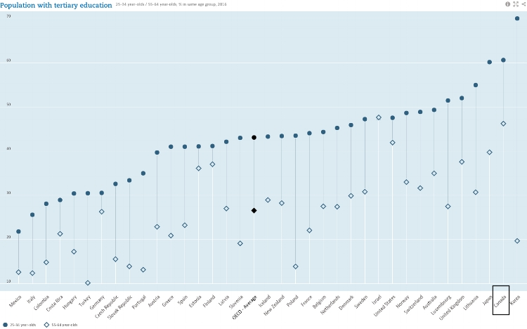 Population with tertiary education 25-34 year-olds / 55-64 year-olds,% in same age group,2016 OECD