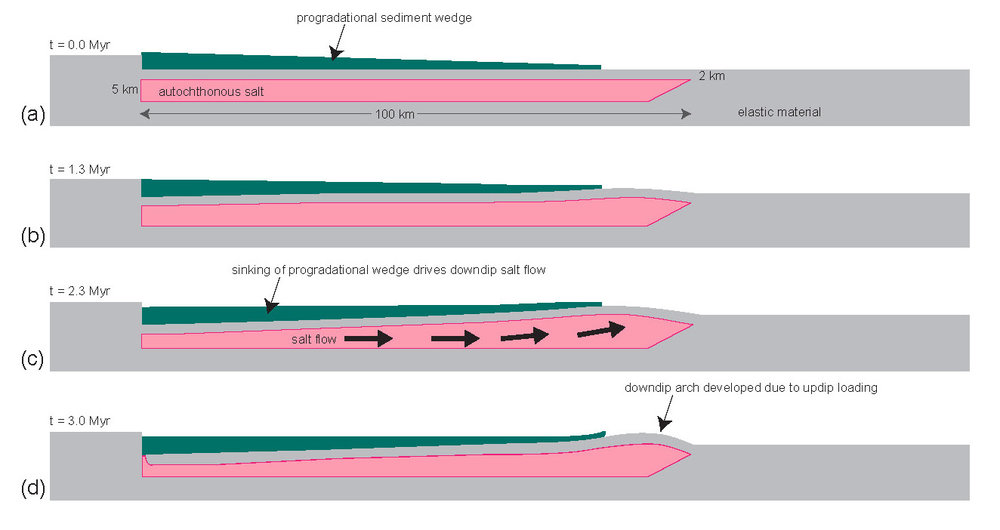 Set-up of simplified preliminary model (shown below) designed to test development of margin-scale halostatic pressure. (a) At t=0.0 Myr, an autochthonous salt layer 5 km thick (pink) is overlain by an elastic material (gray) 2 km thick, which is in turn overlain by a progradational sediment wedge (teal) that thins in the basinward direction. (b-d) From t=1.3 Myr to t=3.0 Myr, differential gravitational loading of the salt layer by the sediment wedge drives salt from left to right, resulting in the development of an uplifted arch at the basinward end of the model. An elastic material without a defined failure envelope was chosen for the roof carapace to prevent failure and allow the maximum possible halostatic pressure and differential stress to be generated at the downdip end of the margin.