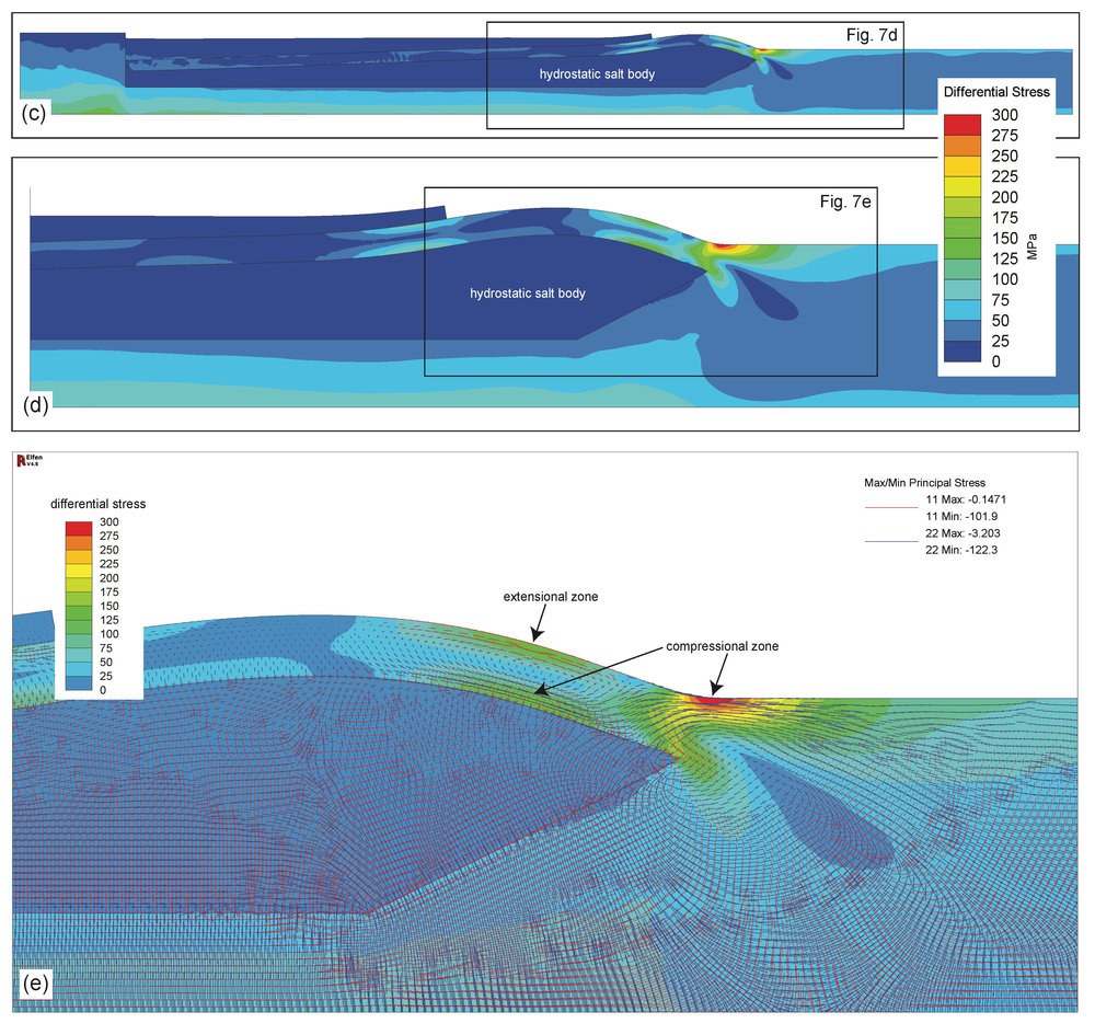 Results of simplified preliminary model shown above. An elastic material was chosen for the cover sequence to prevent failure of the roof and determine the maximum pressure load that could be placed on the roof in the downdip end of the halostatic system. (c-e) Differential stress (max. stress minus min stress in the plane strain model) after 3 Myr of sediment loading. (d) Differential stress shows two compressional 'hotspots' on the underside of the downdip end of the arch (salt-roof carapace contact) and in the toe of the system where thrust faulting is often observed in natural systems. An extensional hotspot (>175 MPa diff. stress) is also recognized on the surface of the downdip arch. All three zones would be primary regions for failure localization in most natural systems. (e) Contours of differential stress overlain with vector orientations of minimum (red) and maximum (blue) compressive stress to show the complexity of the stress (and presumably strain) field that develops in these systems. It is important to note that all of these results are modeled as drained conditions, so pore pressure is not currently considered.