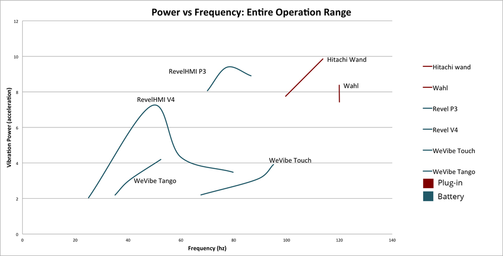 RevelHMI TrueSonic Power vs Frequency
