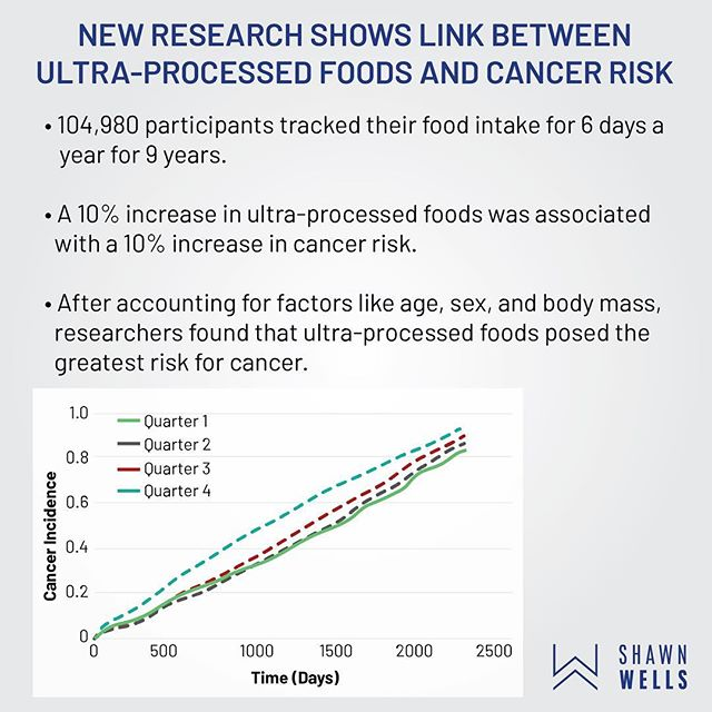 A new study conducted in France demonstrated an interesting association between ultra-processed food consumption and cancer risk. After accounting for factors like age, sex, and body mass, researchers found that ultra-processed foods posed the greatest risk for cancer. Although this study doesn't provide evidence that ultra-processed foods cause cancer, it indeed suggests that consumption of them may play a noteworthy role. Citation: Julia, C., Martinez, L., Allès, B., Touvier, M., Hercberg, S., Méjean, C., & Kesse-Guyot, E. (2018). Contribution of ultra-processed foods in the diet of adults from the French NutriNet-Santé study. Public health nutrition, 21(1), 27-37.