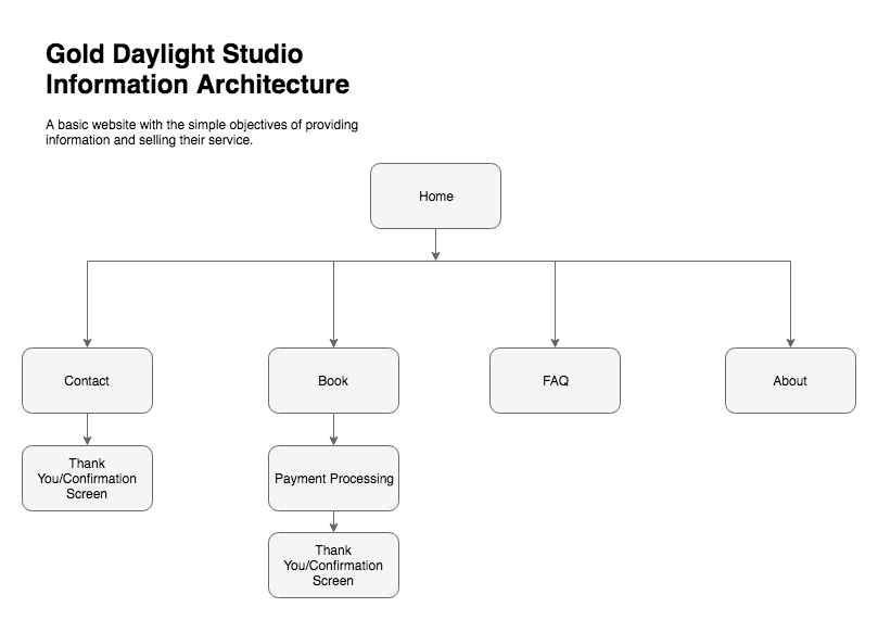 Gold Daylight Studio Information Architecture.png