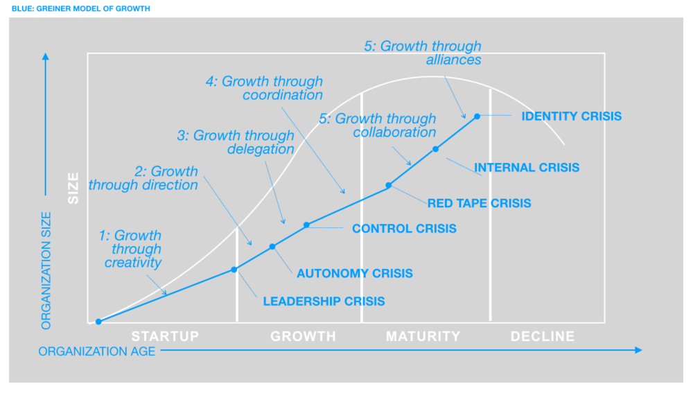 Figure B: Greiner Growth Model overlay to Business Lifecycle