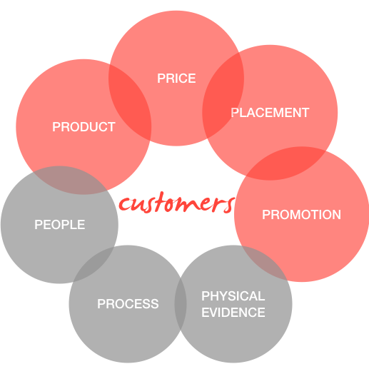 Figure A. Marketing Mix with customers at center