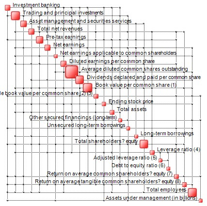 Complexity Map of the balance sheet of a retail bank